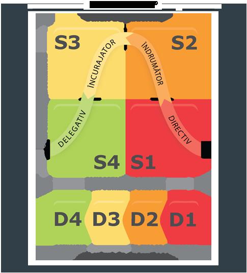 Model The SLII Experience<sup>TM</sup> (SLII®)